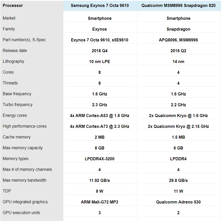 exynos-vs-snapdragon-6