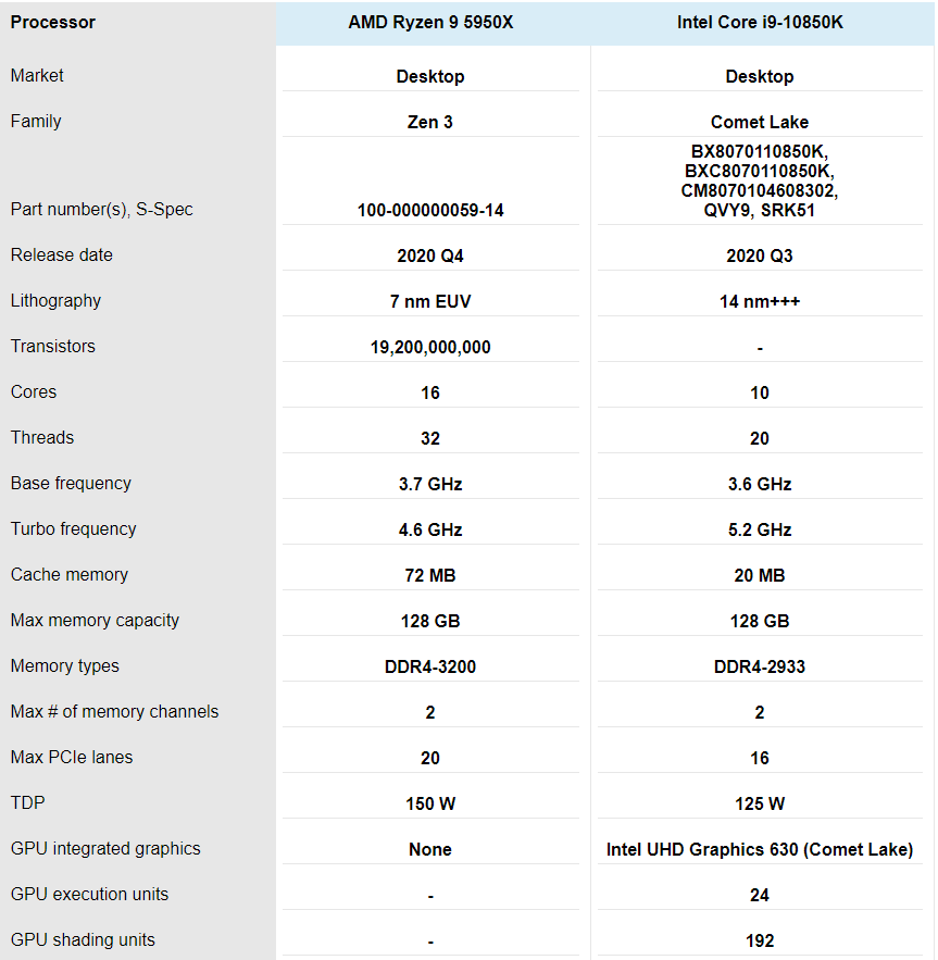 AMD Ryzen 9 5950X vs Intel Core i9-10850K