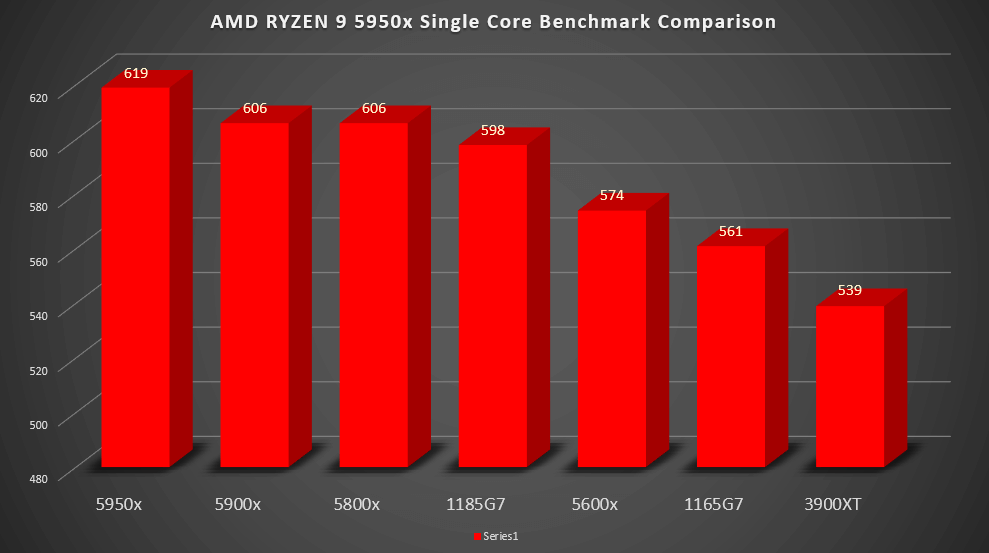 5950x Benchmark Single Core Performance