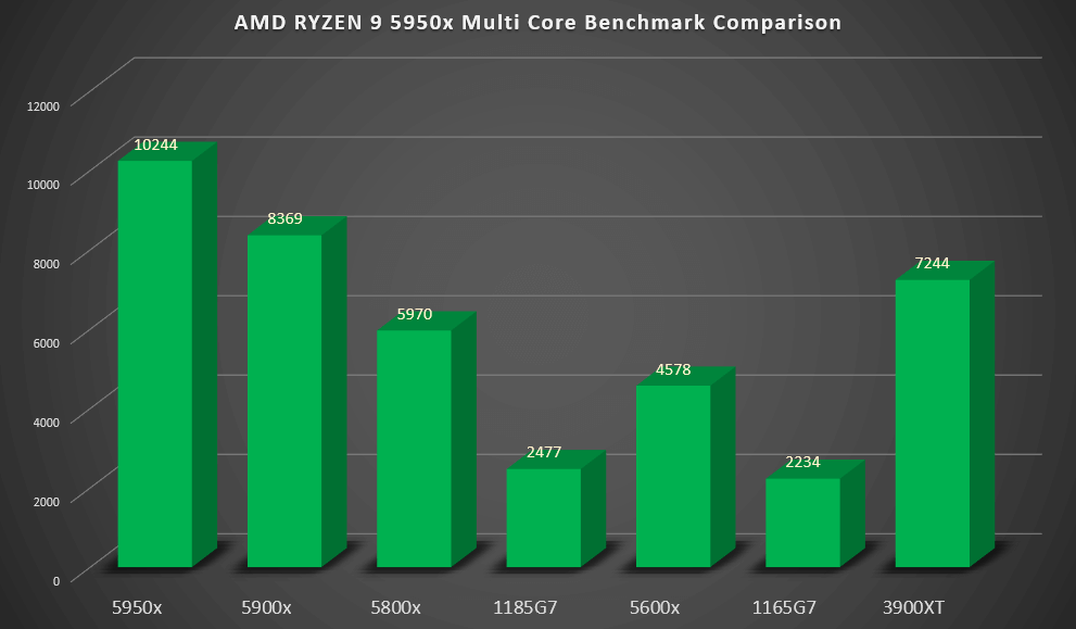5950x Benchmark Multi Core Performance