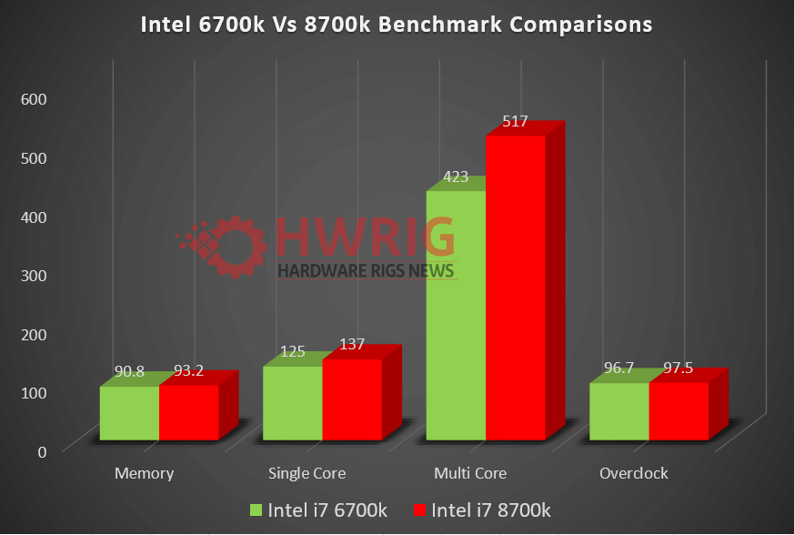 6700k vs 8700k Performance Comparison