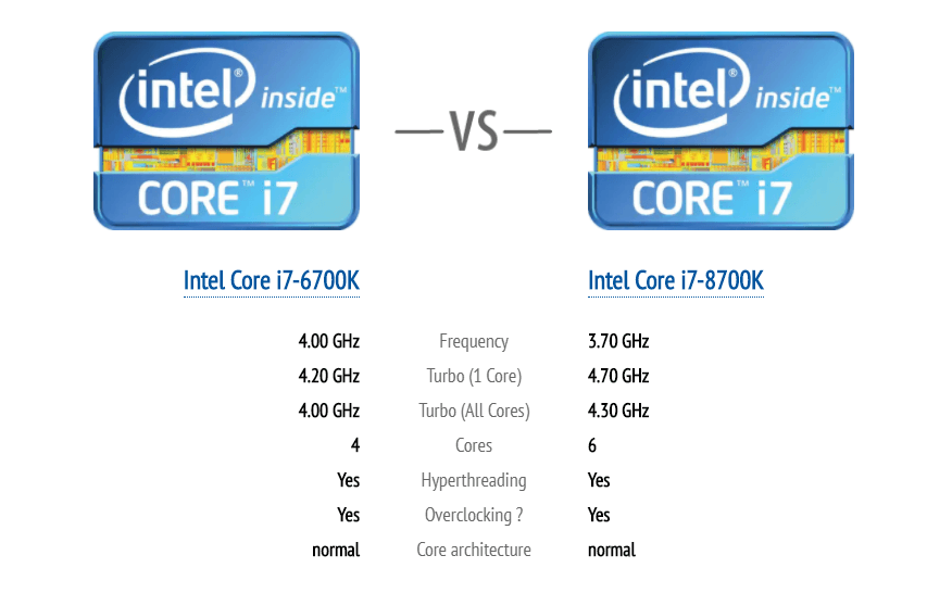 6700k vs 8700k Specification Differences